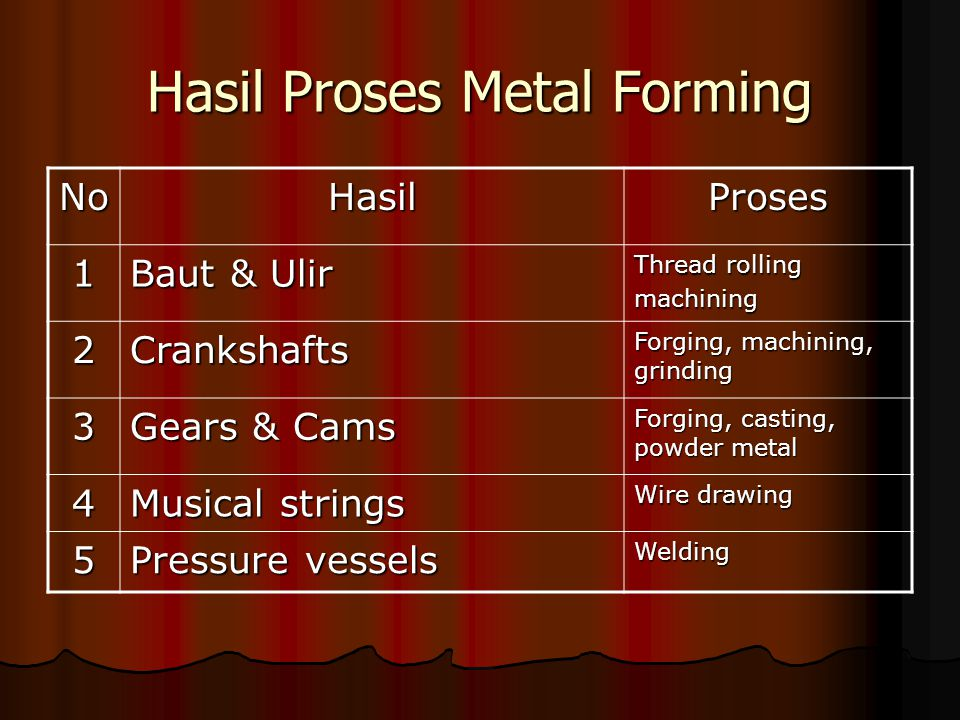 Hasil Proses Metal Forming NoHasilProses 1 Baut & Ulir Thread rolling machining 2Crankshafts Forging, machining, grinding 3 Gears & Cams Forging, cast