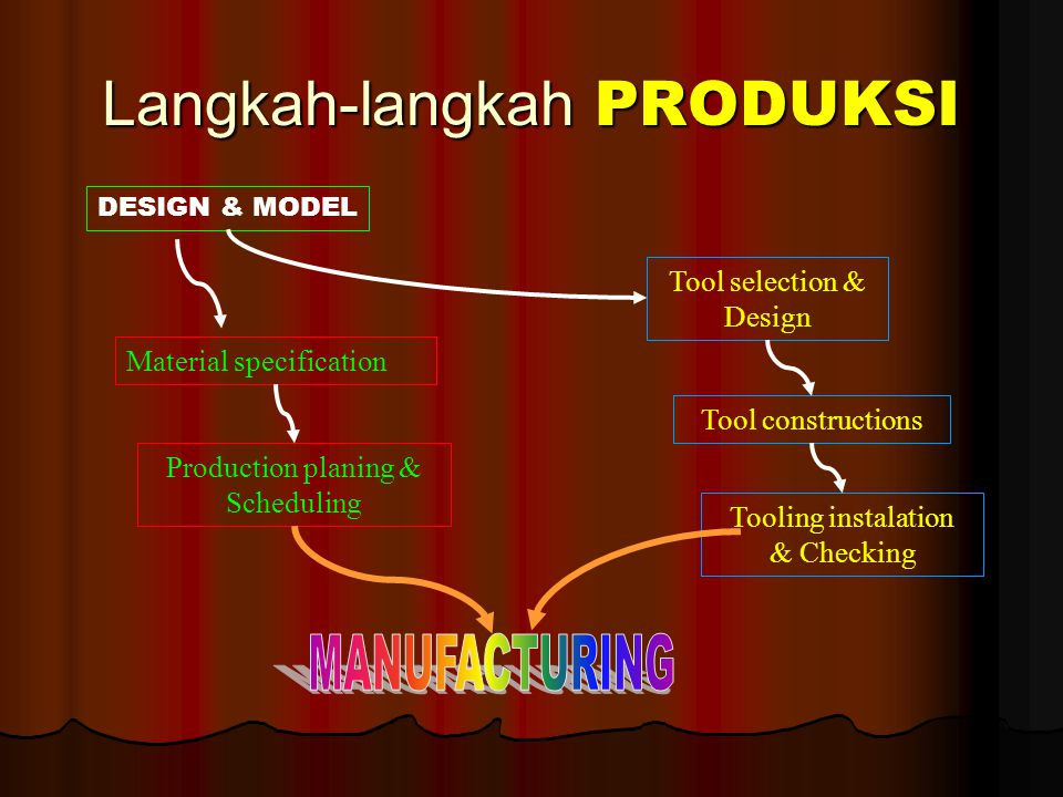 Langkah-langkah PRODUKSI DESIGN & MODEL Material specification Production planing & Scheduling Tool selection & Design Tool constructions Tooling inst