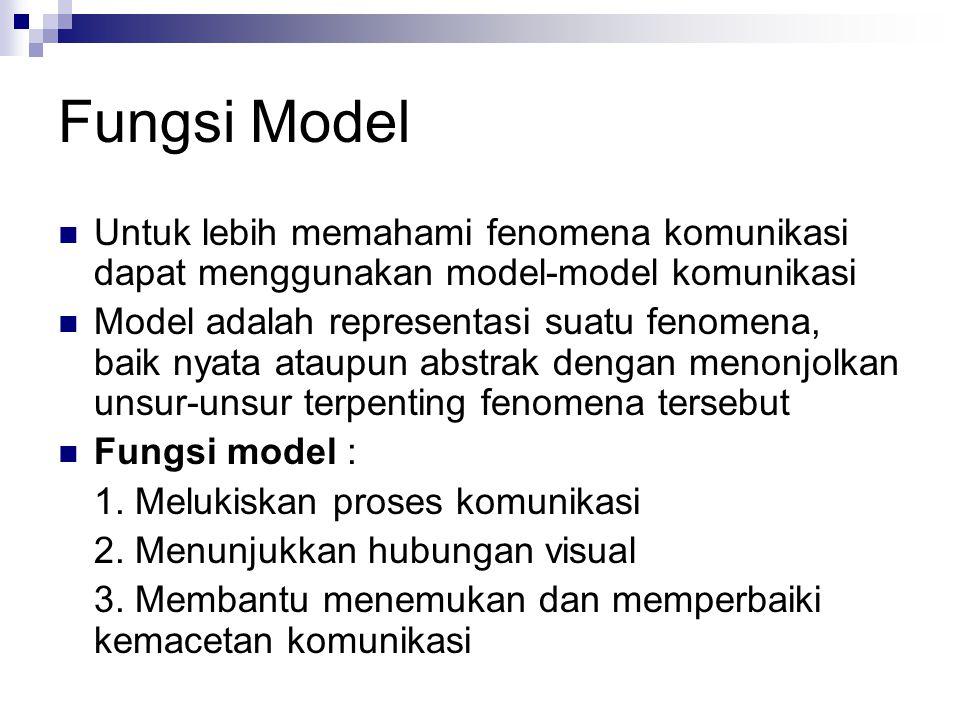 Fungsi Model Untuk lebih memahami fenomena komunikasi dapat menggunakan model-model komunikasi Model adalah representasi suatu fenomena, baik nyata at
