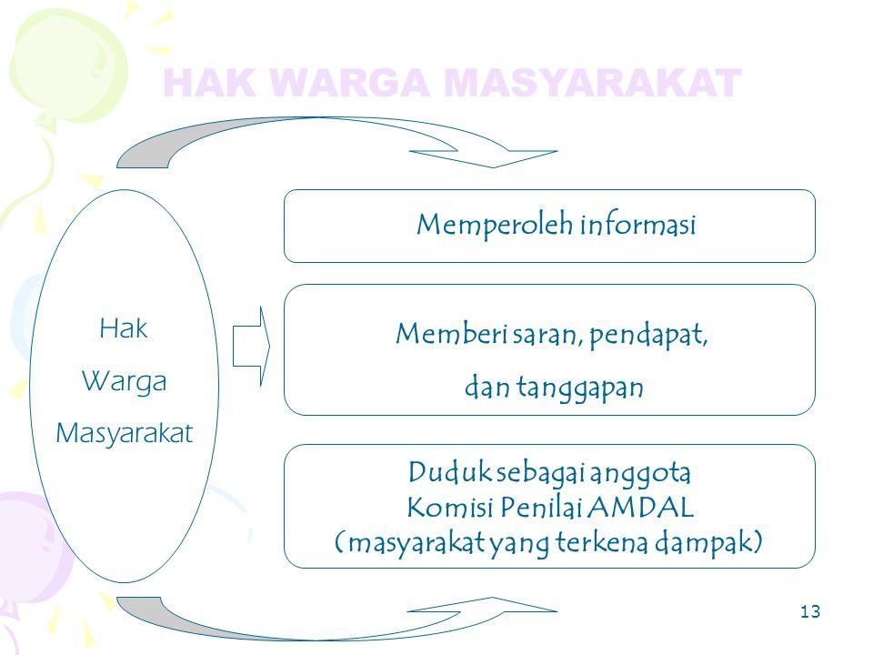 13 Hak Warga Masyarakat Memperoleh informasi Duduk sebagai anggota Komisi Penilai AMDAL (masyarakat yang terkena dampak) Memberi saran, pendapat, dan