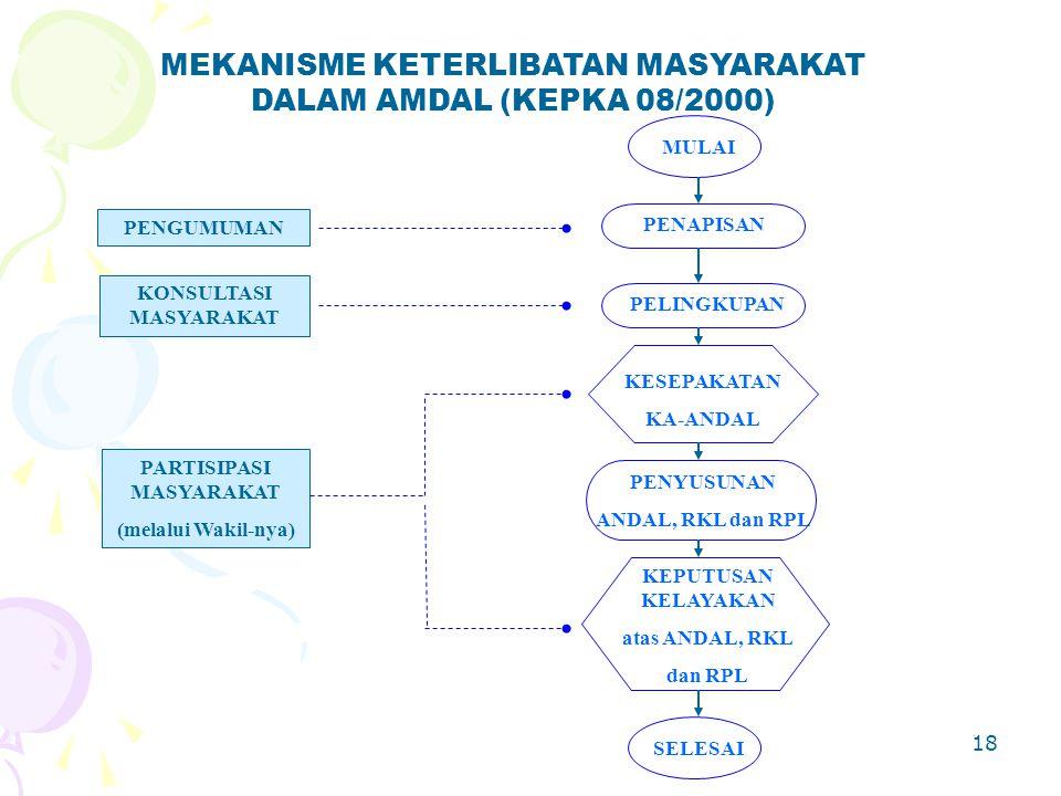 18 MEKANISME KETERLIBATAN MASYARAKAT DALAM AMDAL (KEPKA 08/2000) MULAI PENGUMUMAN PENAPISAN PELINGKUPAN KONSULTASI MASYARAKAT SELESAI PENYUSUNAN ANDAL