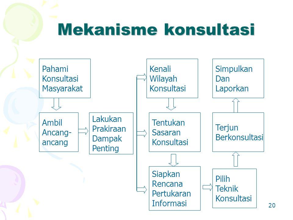 20 Mekanisme konsultasi Simpulkan Dan Laporkan Pahami Konsultasi Masyarakat Ambil Ancang- ancang Pilih Teknik Konsultasi Terjun Berkonsultasi Lakukan