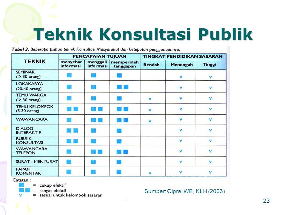 23 Teknik Konsultasi Publik Sumber: Qipra, WB, KLH (2003)