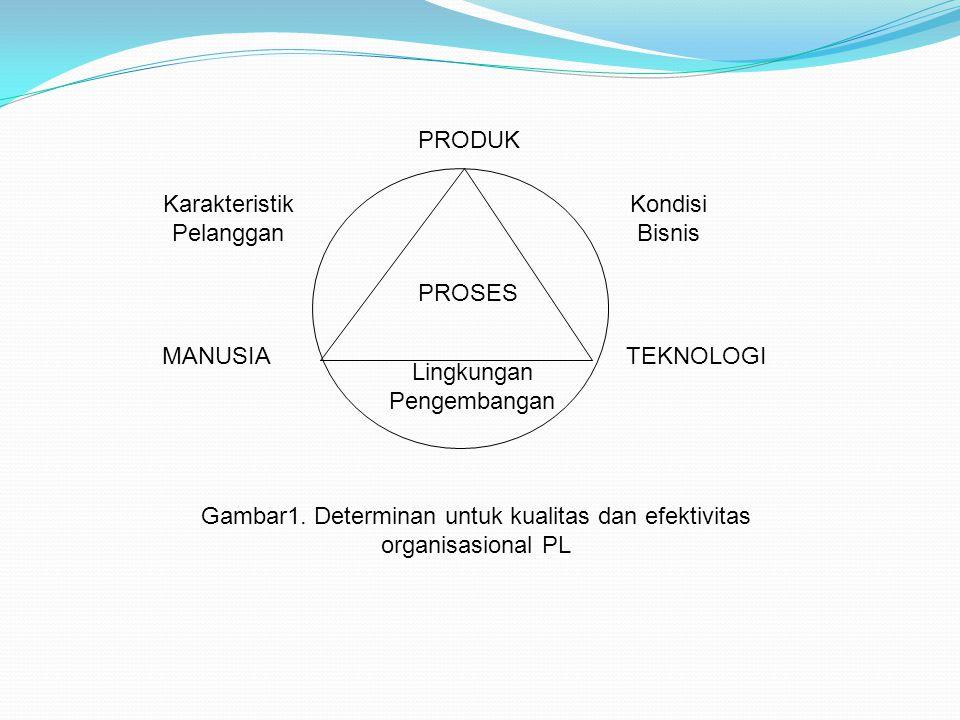 PROSES PRODUK TEKNOLOGIMANUSIA Lingkungan Pengembangan Kondisi Bisnis Karakteristik Pelanggan Gambar1.