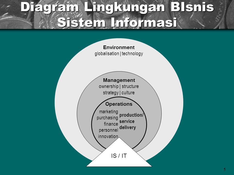 5 Diagram Lingkungan BIsnis Sistem Informasi Environment globalisation | technology Management ownership | structure strategy | culture Operations mar