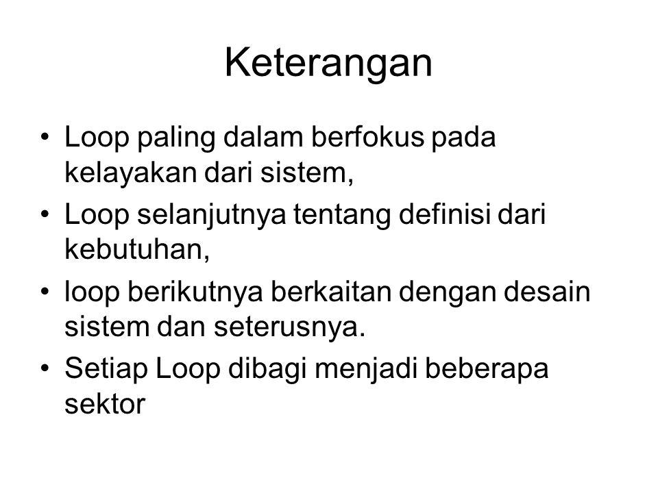 Keterangan Loop paling dalam berfokus pada kelayakan dari sistem, Loop selanjutnya tentang definisi dari kebutuhan, loop berikutnya berkaitan dengan d