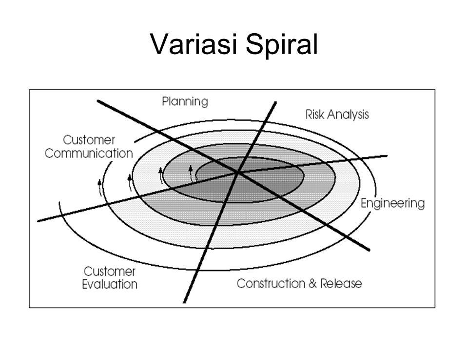 Variasi Spiral