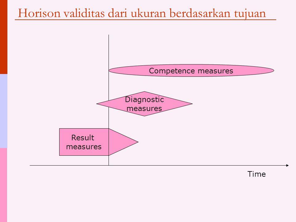 Horison validitas dari ukuran berdasarkan tujuan Result measures Diagnostic measures Competence measures Time