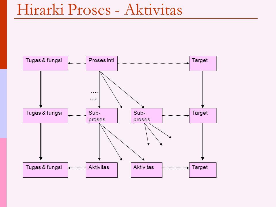 Hirarki Proses - Aktivitas Tugas & fungsi Proses inti Sub- proses Aktivitas Target ….