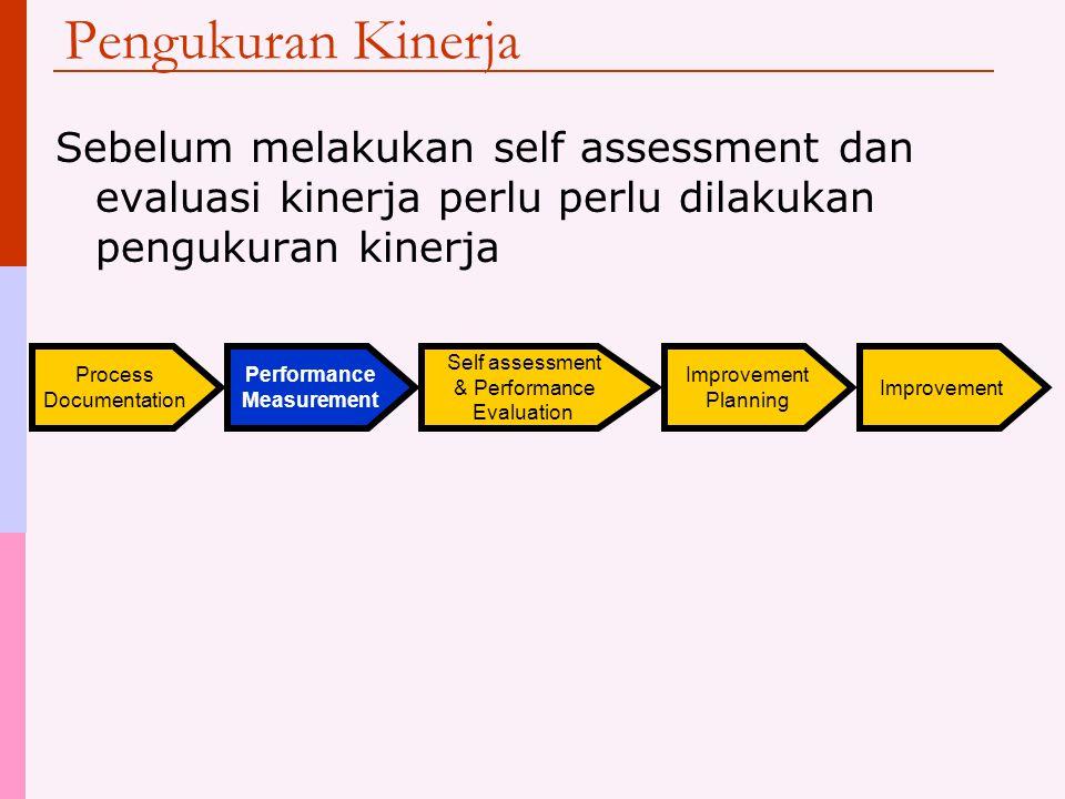 Pengukuran Kinerja Process Documentation Performance Measurement Self assessment & Performance Evaluation Improvement Planning Improvement Sebelum mel