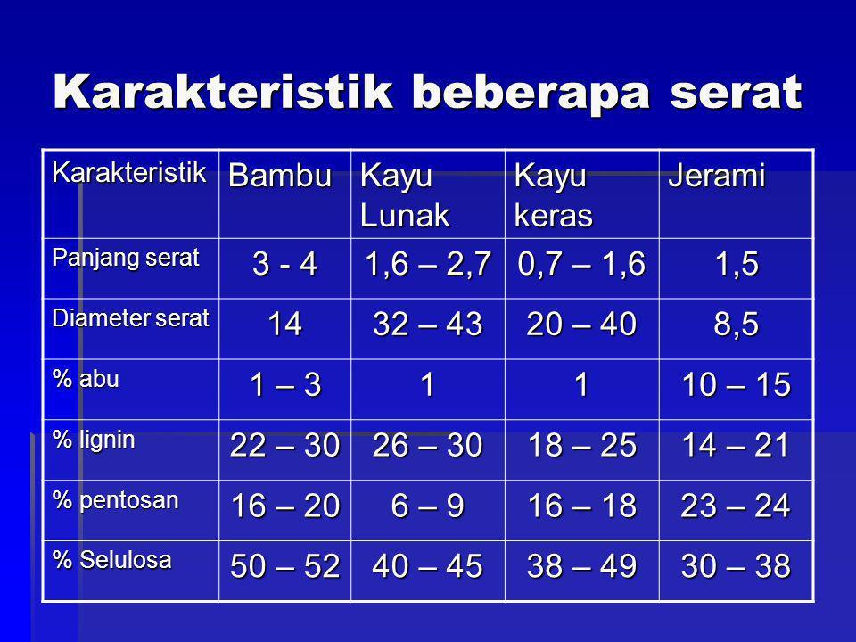 Karakteristik beberapa serat KarakteristikBambu Kayu Lunak Kayu keras Jerami Panjang serat 3 - 4 1,6 – 2,7 0,7 – 1,6 1,5 Diameter serat 14 32 – 43 20 – 40 8,5 % abu 1 – 3 11 10 – 15 % lignin 22 – 30 26 – 30 18 – 25 14 – 21 % pentosan 16 – 20 6 – 9 16 – 18 23 – 24 % Selulosa 50 – 52 40 – 45 38 – 49 30 – 38