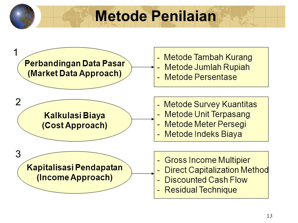 13 Metode Penilaian - Metode Tambah Kurang - Metode Jumlah Rupiah - Metode Persentase Perbandingan Data Pasar (Market Data Approach) Kalkulasi Biaya (