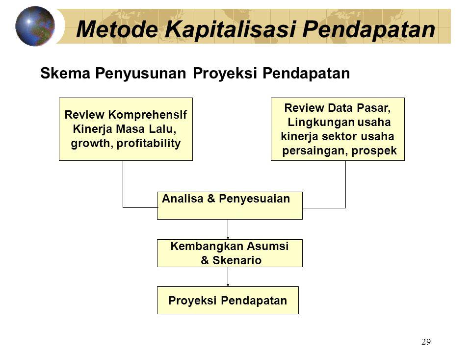 29 Skema Penyusunan Proyeksi Pendapatan Metode Kapitalisasi Pendapatan Review Komprehensif Kinerja Masa Lalu, growth, profitability Review Data Pasar,