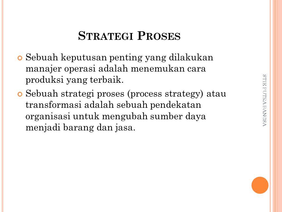 S TRATEGI P ROSES Sebuah keputusan penting yang dilakukan manajer operasi adalah menemukan cara produksi yang terbaik. Sebuah strategi proses (process