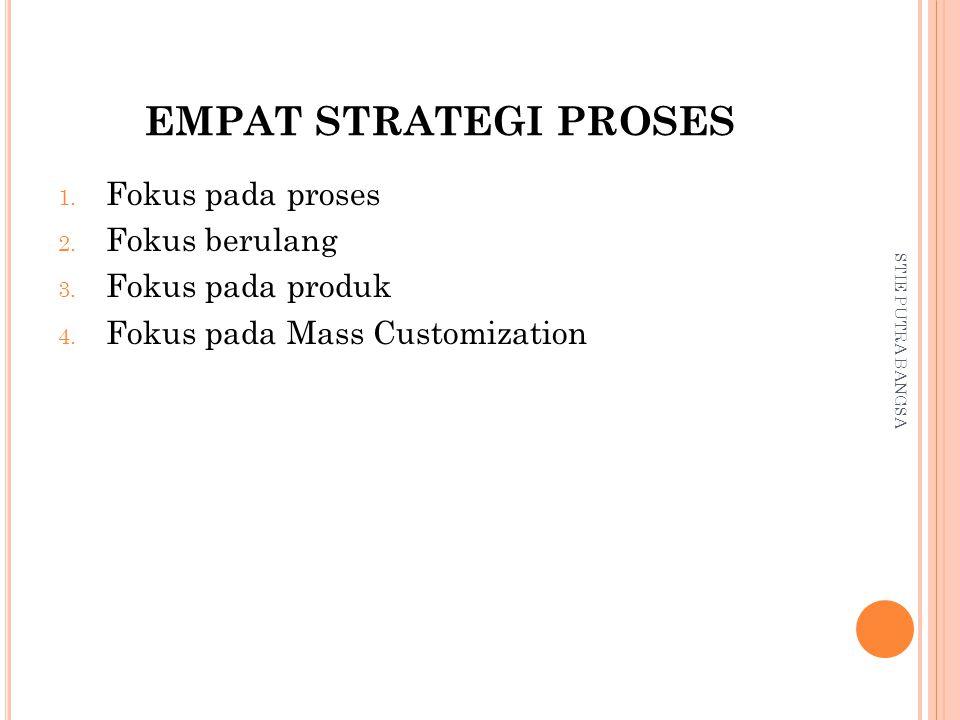 EMPAT STRATEGI PROSES 1.Fokus pada proses 2. Fokus berulang 3.
