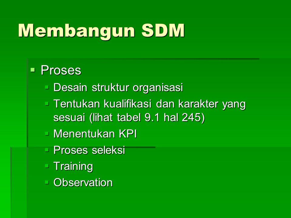 Membangun SDM  Proses  Desain struktur organisasi  Tentukan kualifikasi dan karakter yang sesuai (lihat tabel 9.1 hal 245)  Menentukan KPI  Proses seleksi  Training  Observation