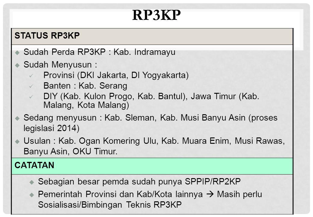 RP3KP STATUS RP3KP  Sudah Perda RP3KP : Kab. Indramayu  Sudah Menyusun : Provinsi (DKI Jakarta, DI Yogyakarta) Banten : Kab. Serang DIY (Kab. Kulon