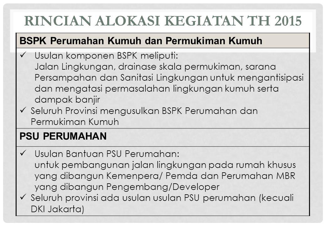 RINCIAN ALOKASI KEGIATAN TH 2015 PSU PERMUKIMAN Banten : Kab.
