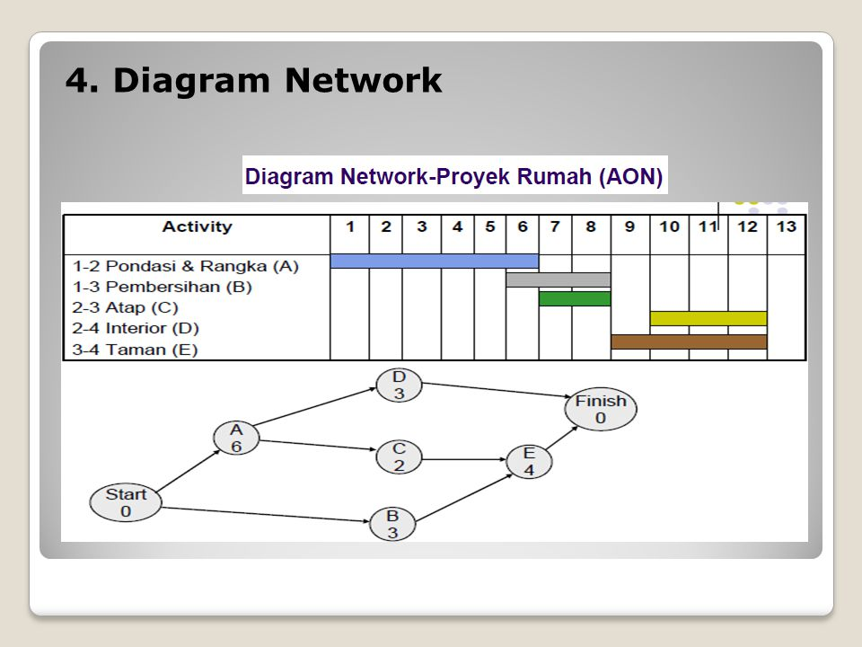 4. Diagram Network