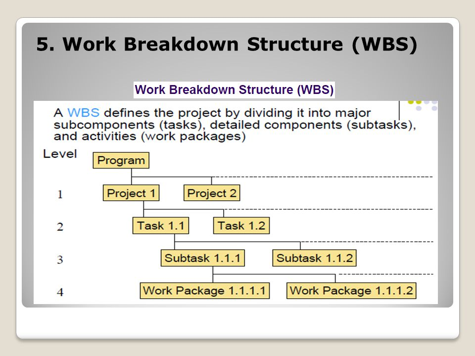 5. Work Breakdown Structure (WBS)
