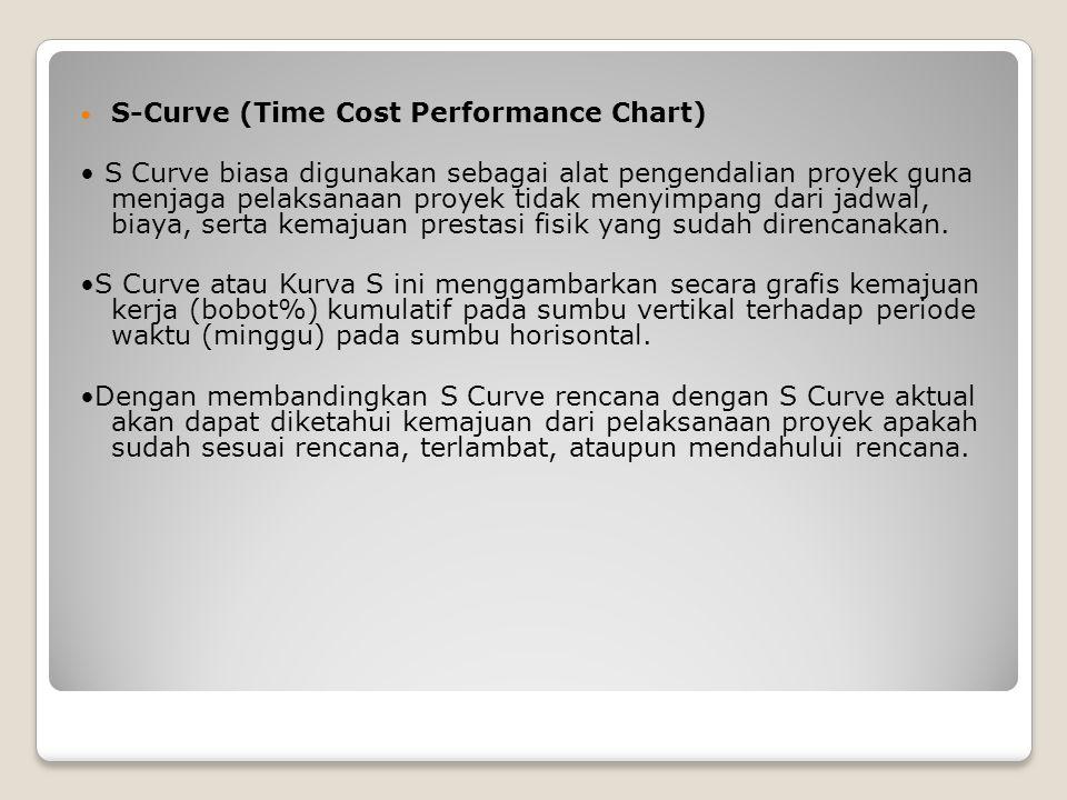 S-Curve (Time Cost Performance Chart) S Curve biasa digunakan sebagai alat pengendalian proyek guna menjaga pelaksanaan proyek tidak menyimpang dari j