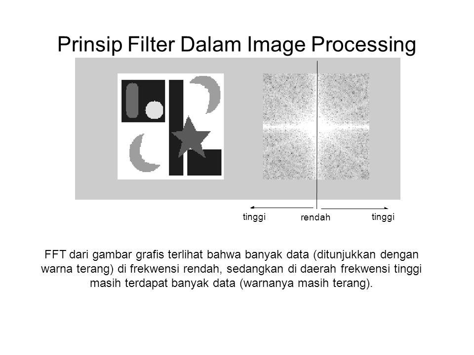 Prinsip Filter Dalam Image Processing Gambar selalu berada pada frekwensi rendah, hal ini karena setiap titik pada gambar mempunyai banyak kemiripan warna dengan titik-titik tetangganya.