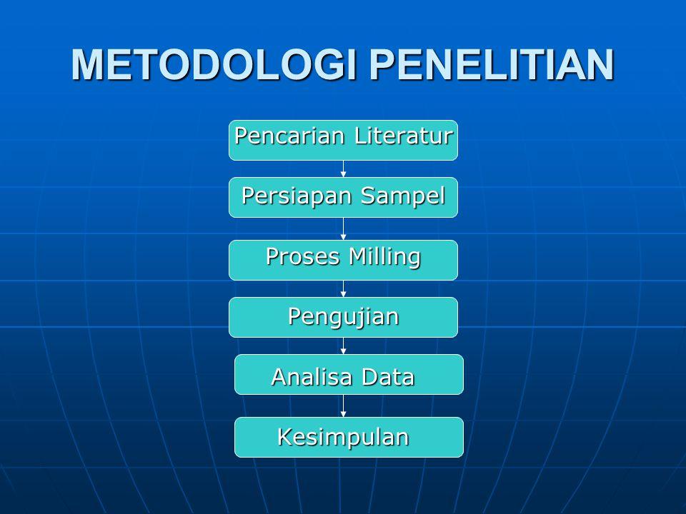 Pencarian Literatur Persiapan Sampel Proses Milling Pengujian Analisa Data Kesimpulan METODOLOGI PENELITIAN