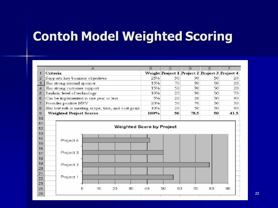22 Contoh Model Weighted Scoring