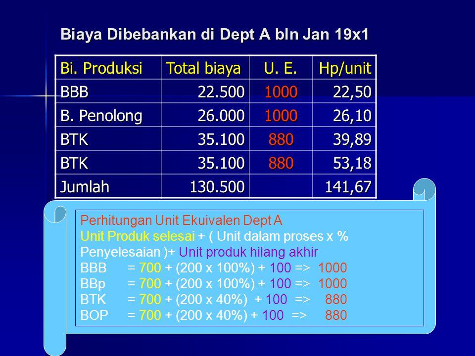 Biaya Dibebankan di Dept A bln Jan 19x1 Bi. Produksi Total biaya U. E. Hp/unit BBB22.500100022,50 B. Penolong 26.000100026,10 BTK35.10088039,89 BTK35.