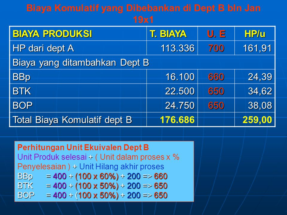 Biaya Komulatif yang Dibebankan di Dept B bln Jan 19x1 BIAYA PRODUKSI T. BIAYA U. E HP/u HP dari dept A 113.336700161,91 Biaya yang ditambahkan Dept B