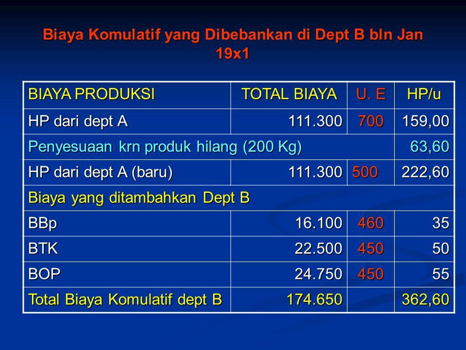 Biaya Komulatif yang di Dept B bln Jan 19x1 Biaya Komulatif yang Dibebankan di Dept B bln Jan 19x1 BIAYA PRODUKSI TOTAL BIAYA U. E HP/u HP dari dept A