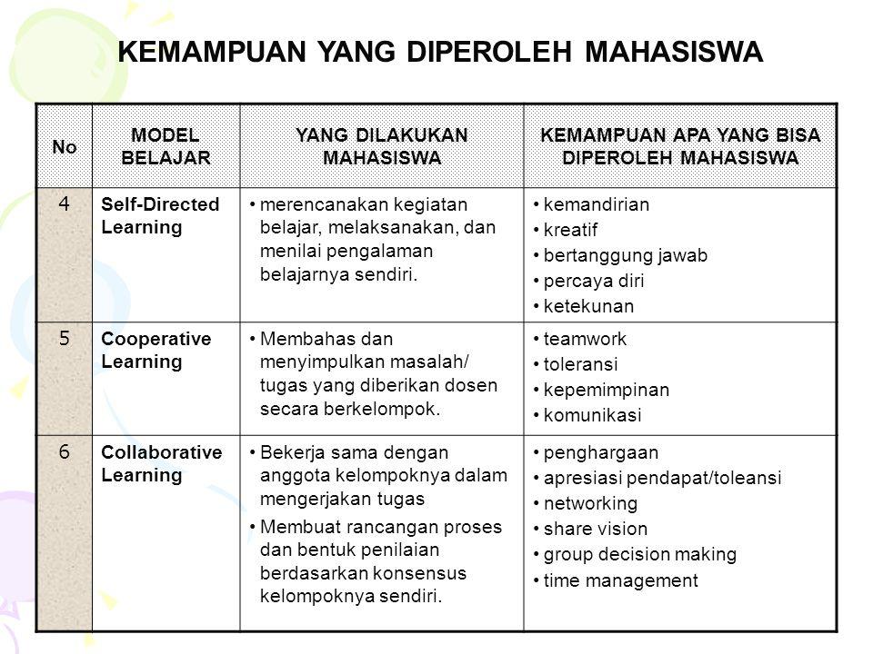 No MODEL BELAJAR YANG DILAKUKAN MAHASISWA KEMAMPUAN APA YANG BISA DIPEROLEH MAHASISWA 4 Self-Directed Learning merencanakan kegiatan belajar, melaksan