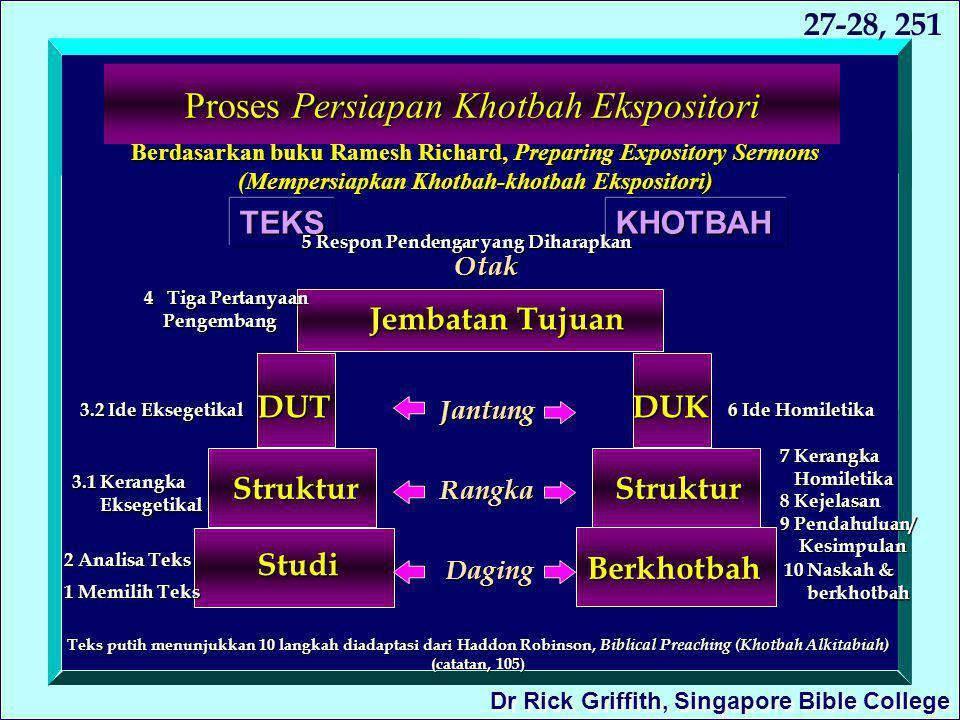 Proses Persiapan Khotbah Ekspositori Berdasarkan buku Ramesh Richard, Preparing Expository Sermons (Mempersiapkan Khotbah-khotbah Ekspositori) Studi S