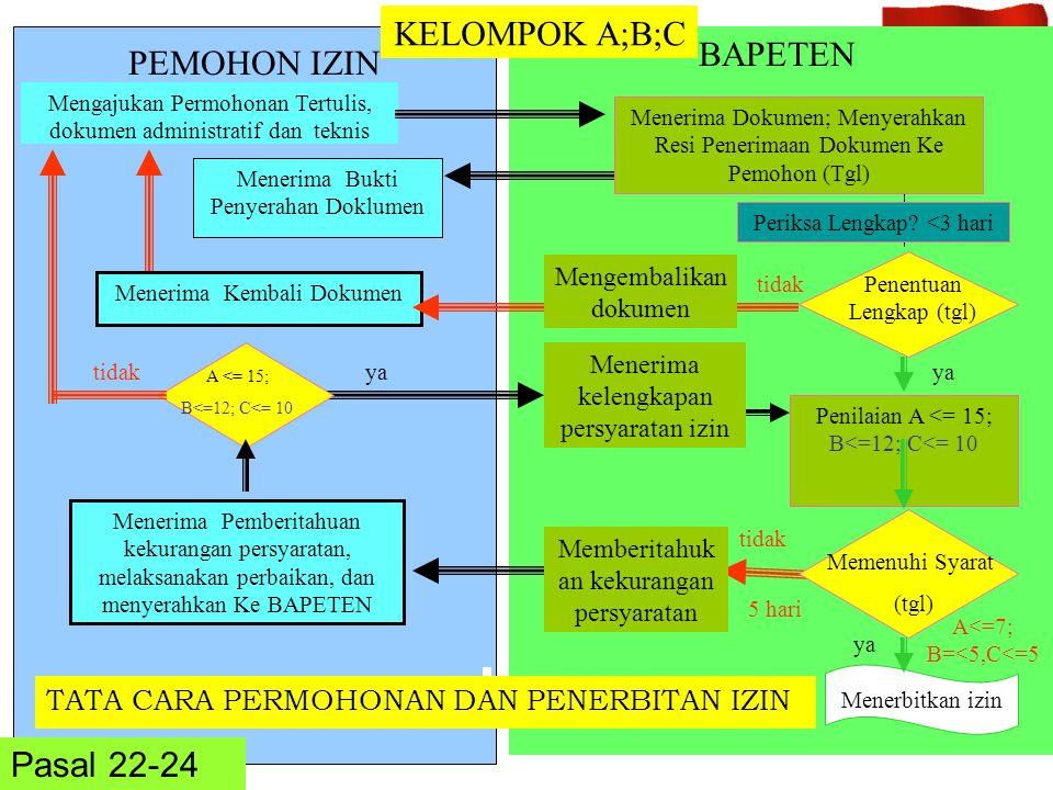 TATA CARA PERMOHONAN DAN PENERBITAN IZIN BAPETEN Pasal 22-24 Menerima Bukti Penyerahan Doklumen Mengajukan Permohonan Tertulis, dokumen administratif
