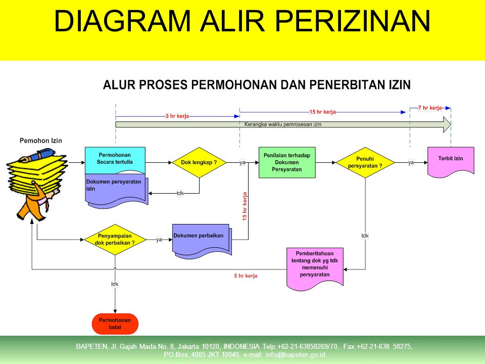 DIAGRAM ALIR PERIZINAN