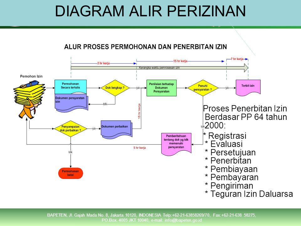 Permohonan secara tertulis Dokumen impor : Airwaybill / Bill of lading Invoice Packing list SDDG Copy PIB Memenuhi .
