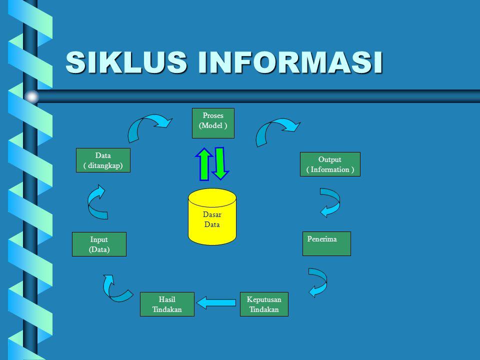 SIKLUS INFORMASI Data ( ditangkap) Proses (Model ) Output ( Information ) Input (Data) Hasil Tindakan Dasar Data Keputusan Tindakan Penerima