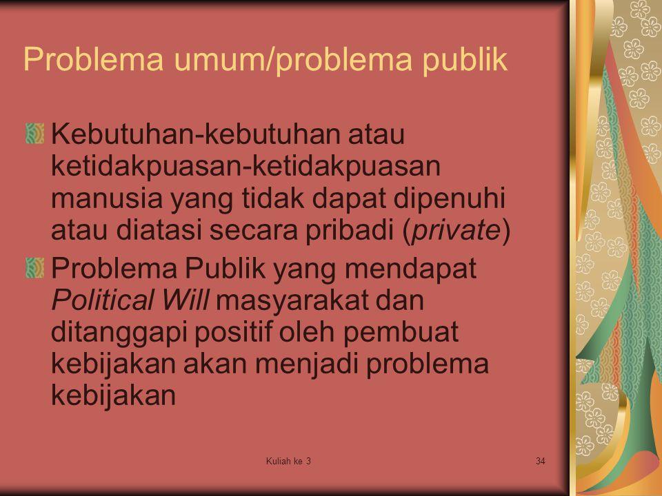 Kuliah ke 334 Problema umum/problema publik Kebutuhan-kebutuhan atau ketidakpuasan-ketidakpuasan manusia yang tidak dapat dipenuhi atau diatasi secara