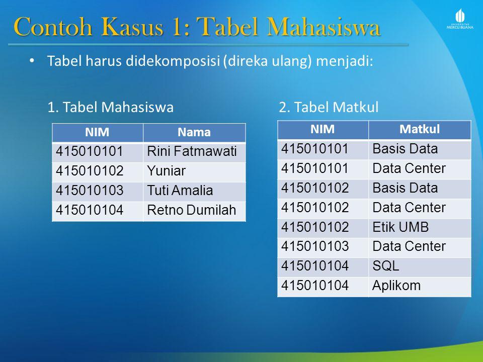 Contoh Kasus 2: Tabel Penjadwalan Coba Anda perhatikan, atribut Jadwal disini bisa berisi Hari dan Jam.