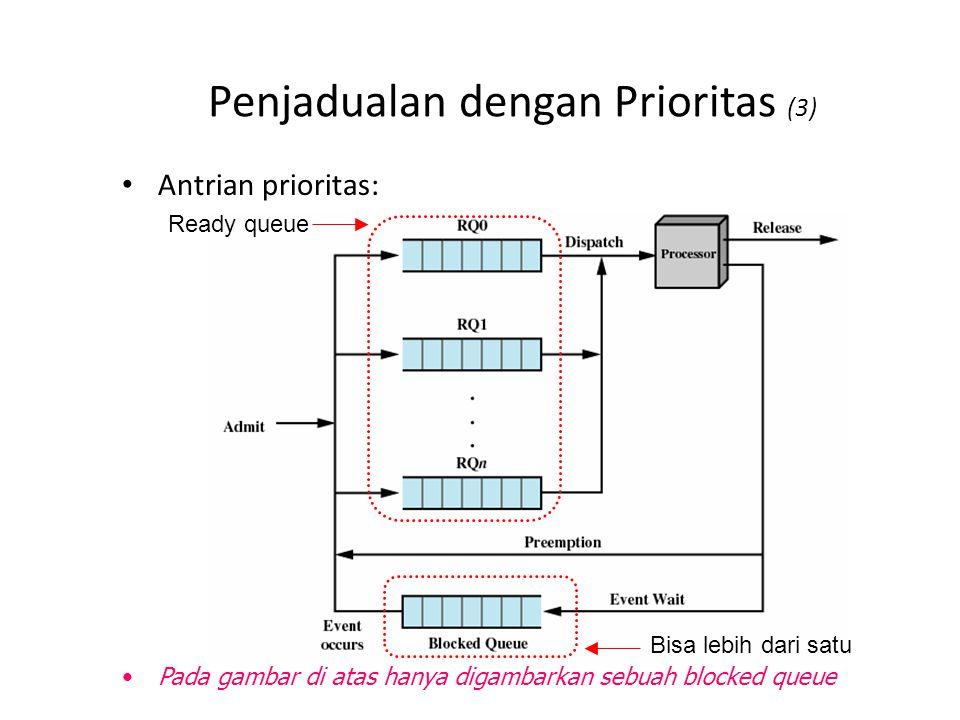 Penjadualan dengan Prioritas (3) Antrian prioritas: Pada gambar di atas hanya digambarkan sebuah blocked queue Ready queue Bisa lebih dari satu