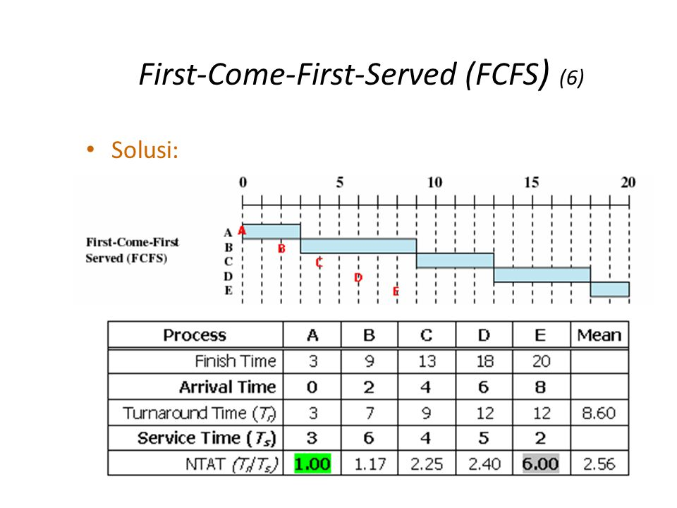 First-Come-First-Served (FCFS ) (6) Solusi: