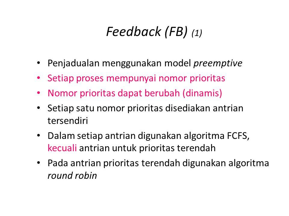 Feedback (FB) (1) Penjadualan menggunakan model preemptive Setiap proses mempunyai nomor prioritas Nomor prioritas dapat berubah (dinamis) Setiap satu nomor prioritas disediakan antrian tersendiri Dalam setiap antrian digunakan algoritma FCFS, kecuali antrian untuk prioritas terendah Pada antrian prioritas terendah digunakan algoritma round robin