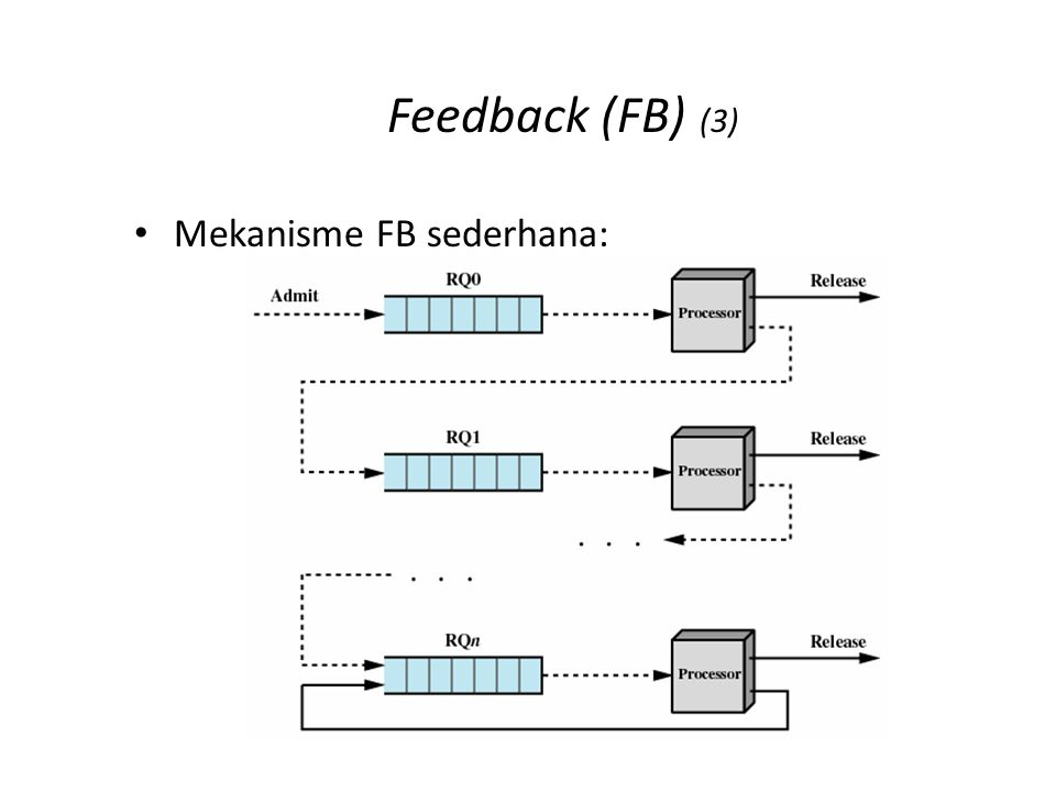 Feedback (FB) (3) Mekanisme FB sederhana: