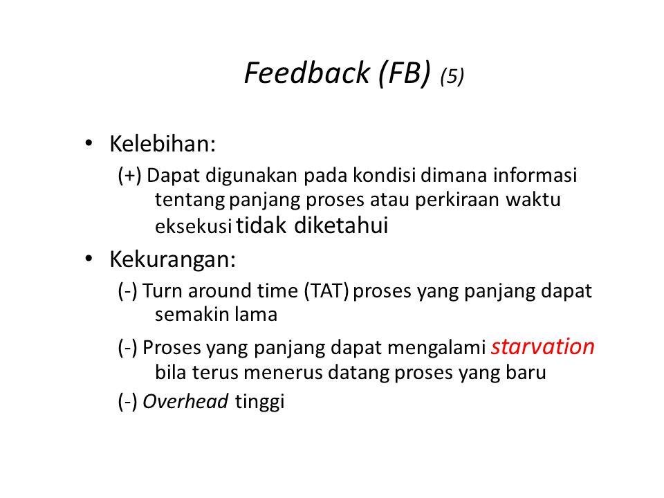 Feedback (FB) (5) Kelebihan: (+) Dapat digunakan pada kondisi dimana informasi tentang panjang proses atau perkiraan waktu eksekusi tidak diketahui Ke