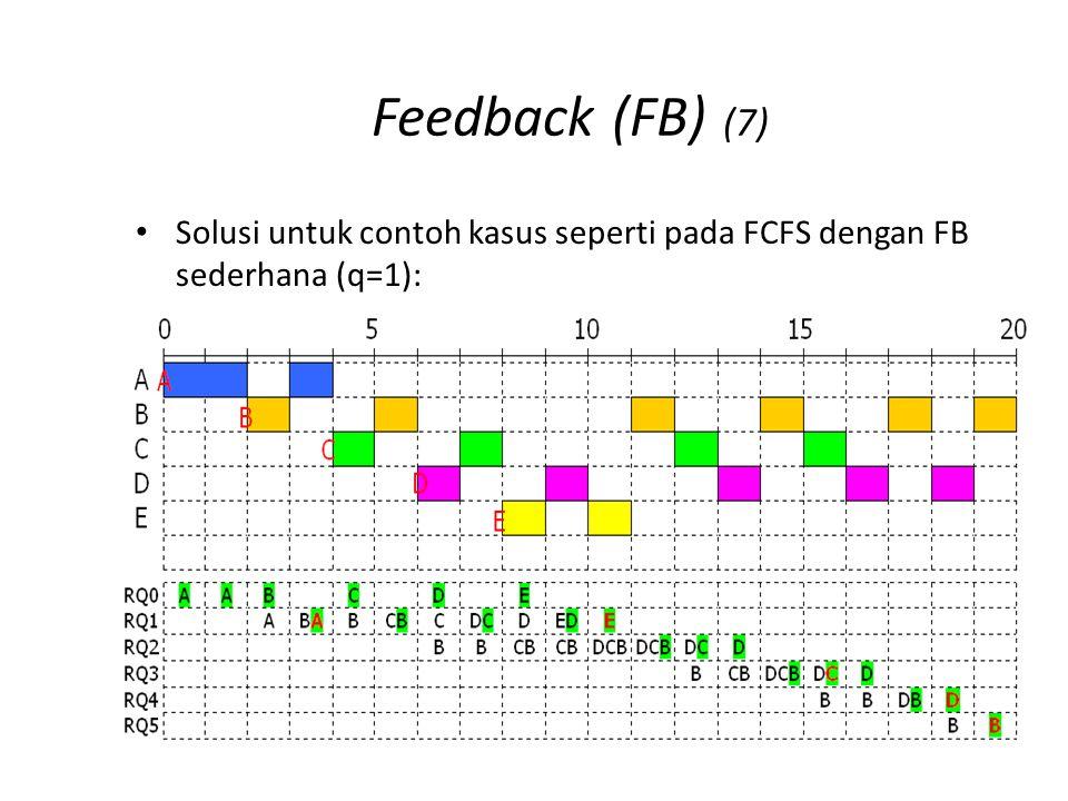 Feedback (FB) (7) Solusi untuk contoh kasus seperti pada FCFS dengan FB sederhana (q=1):