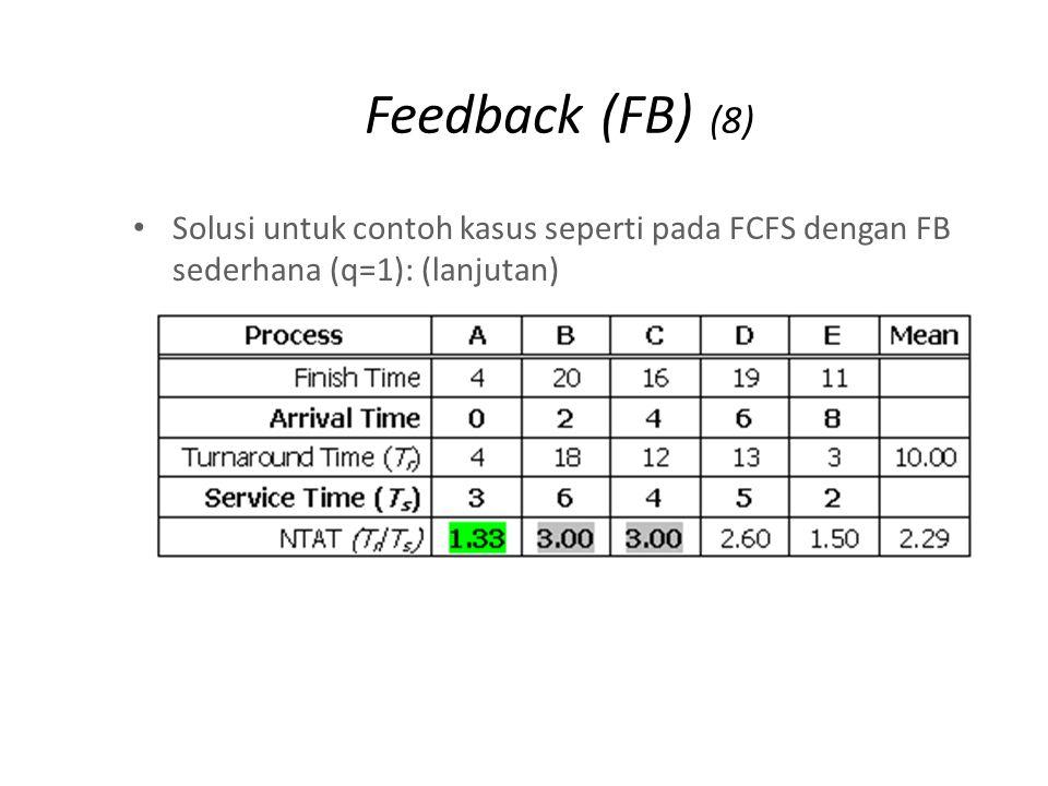 Feedback (FB) (8) Solusi untuk contoh kasus seperti pada FCFS dengan FB sederhana (q=1): (lanjutan)