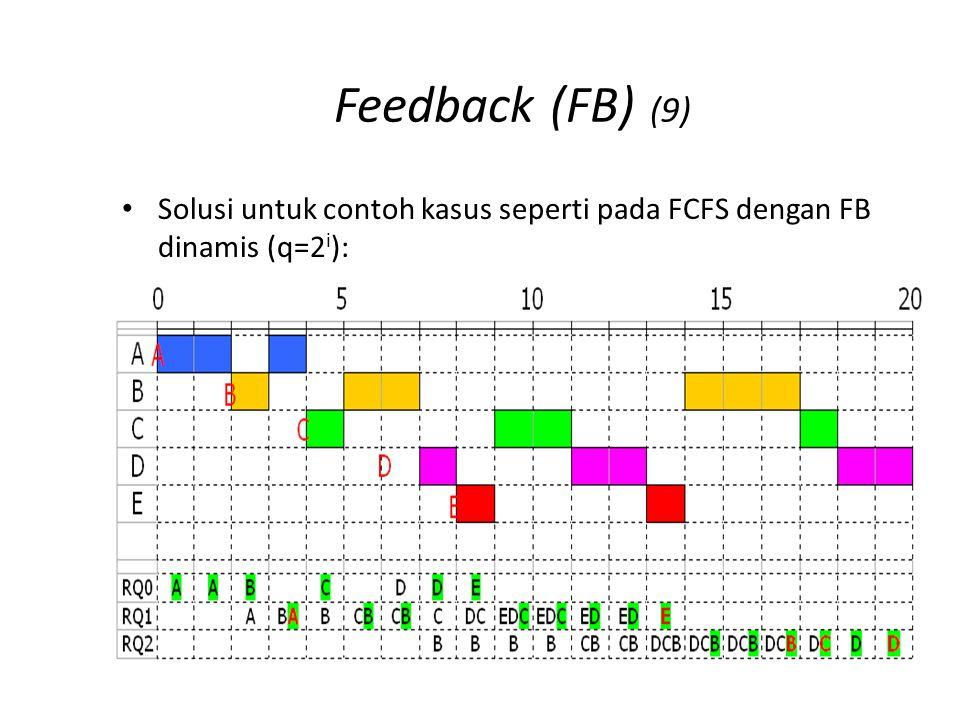 Feedback (FB) (9) Solusi untuk contoh kasus seperti pada FCFS dengan FB dinamis (q=2 i ):