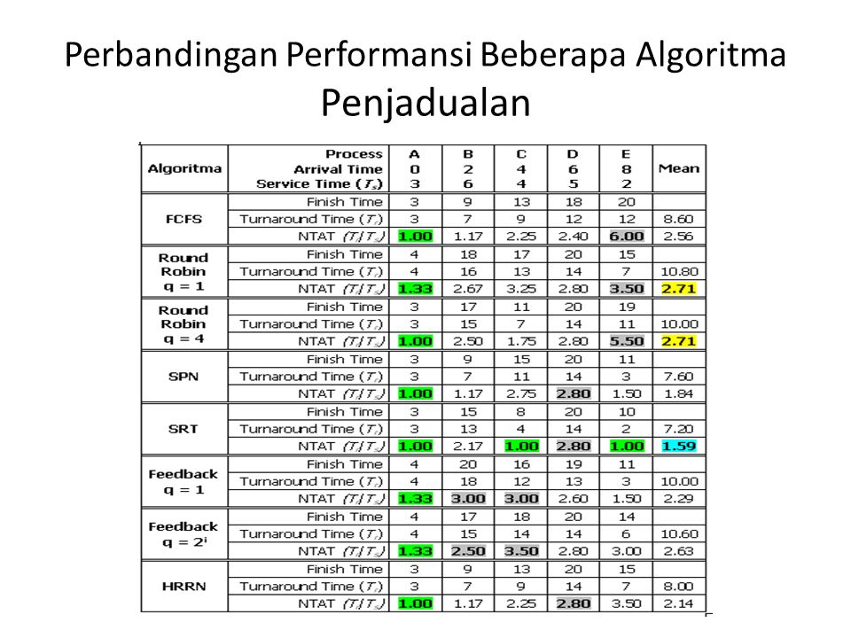 Perbandingan Performansi Beberapa Algoritma Penjadualan