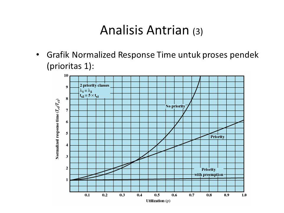 Analisis Antrian (3) Grafik Normalized Response Time untuk proses pendek (prioritas 1):
