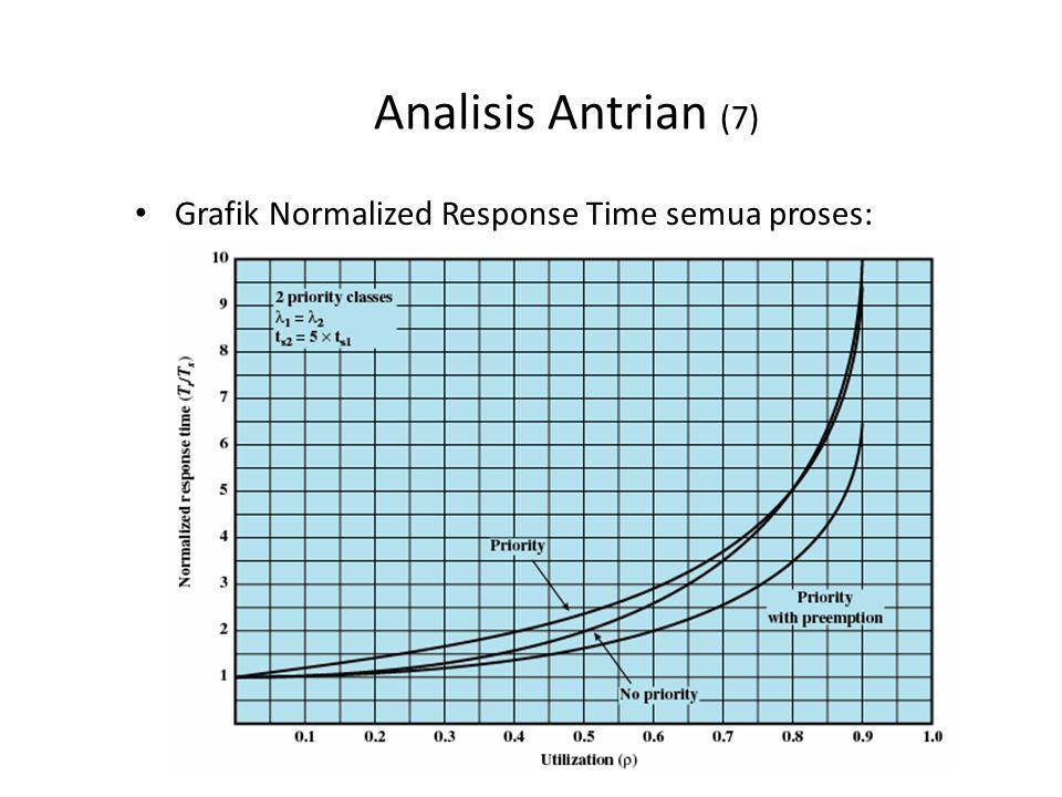 Analisis Antrian (7) Grafik Normalized Response Time semua proses: